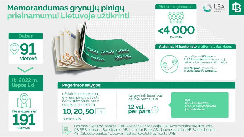 Pinigų išsigryninimo vietovių padvigubės: Lietuvos bankas ir rinkos dalyviai pasirašė memorandumą
